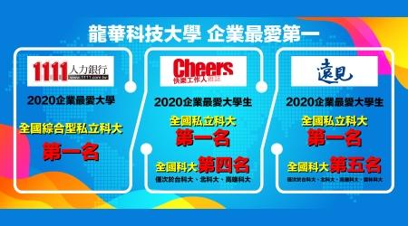 1111人力銀行、《Cheers》及《遠見》2020企業最愛大學生三項調查,龍華科大榮膺三冠王,全國私立科大第一。